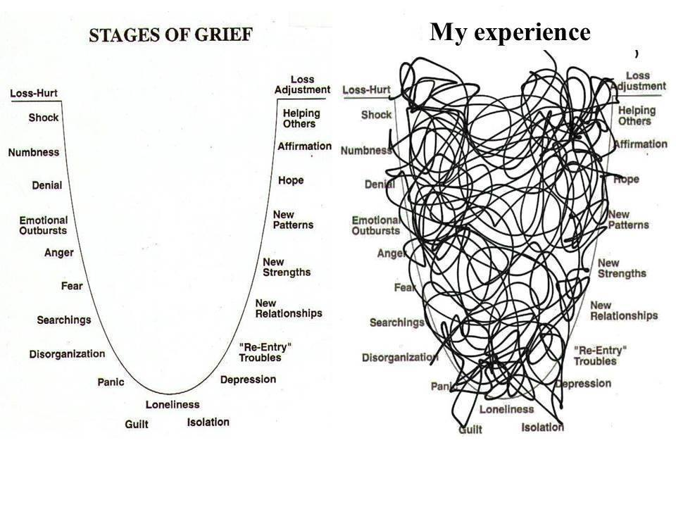 Stages_of_Grief
